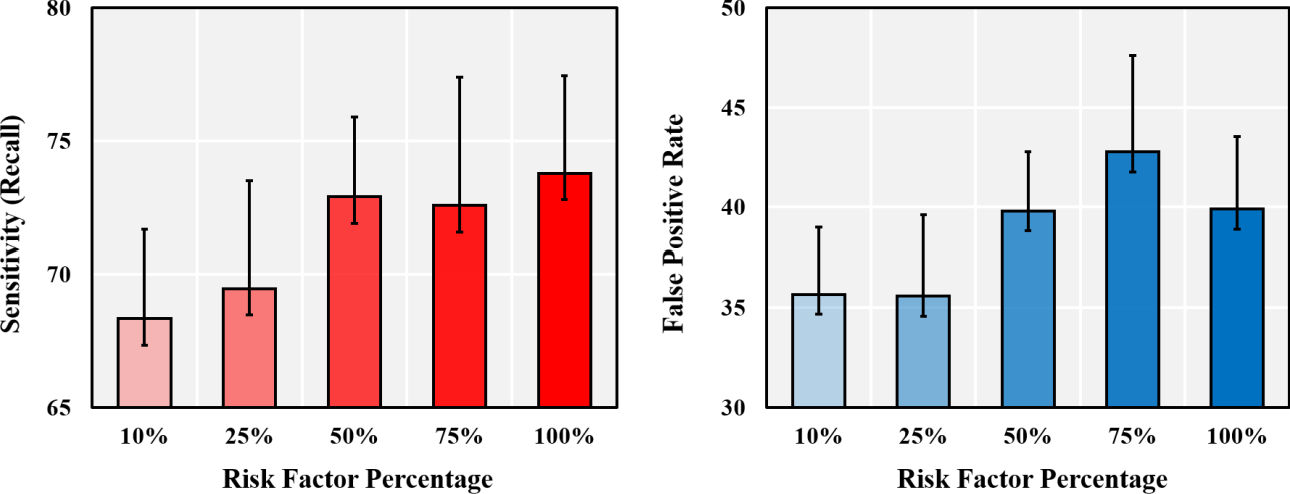 Figure 4 for Investigating Critical Risk Factors in Liver Cancer Prediction