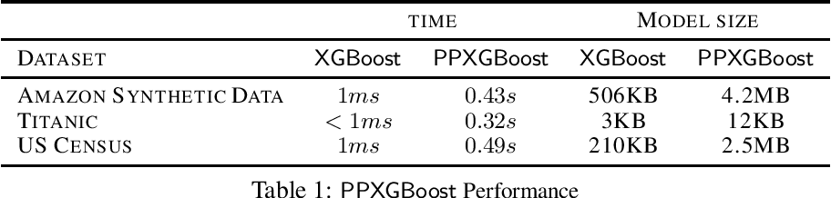 Figure 2 for Privacy-Preserving XGBoost Inference