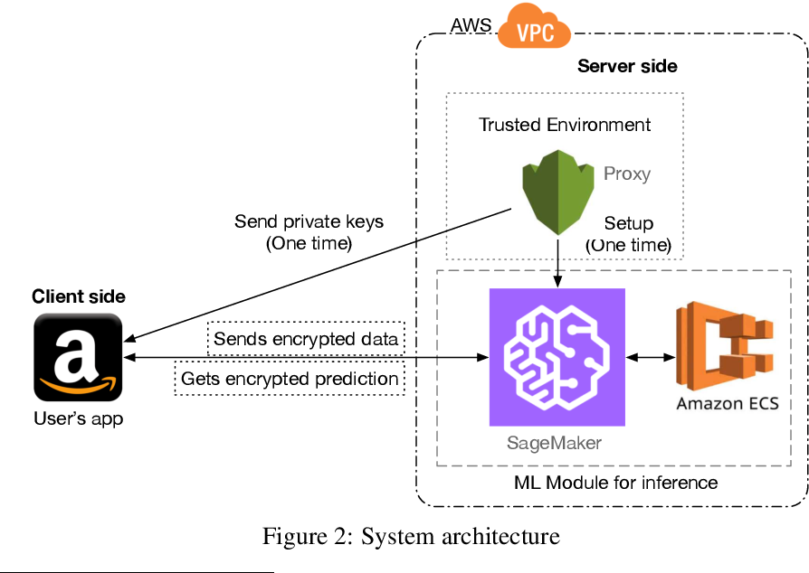 Figure 3 for Privacy-Preserving XGBoost Inference