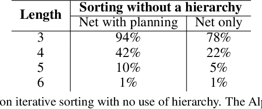 Figure 4 for Learning Compositional Neural Programs with Recursive Tree Search and Planning