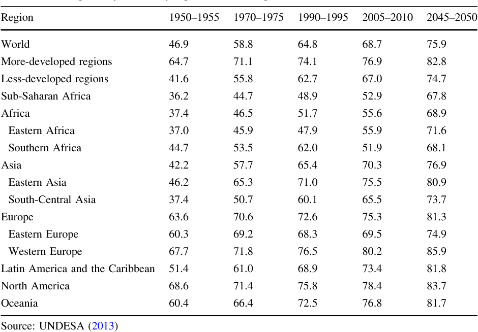 The Rise Of Noncommunicable Diseases In Latin America And The
