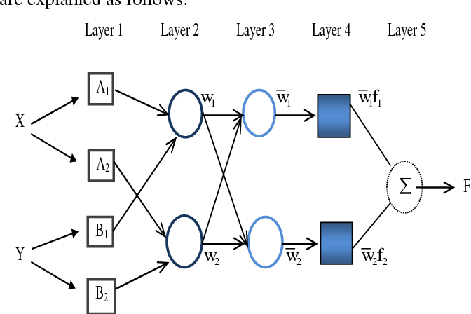 Figure 2 from Adaptive Neuro-Fuzzy Inference System for Financial