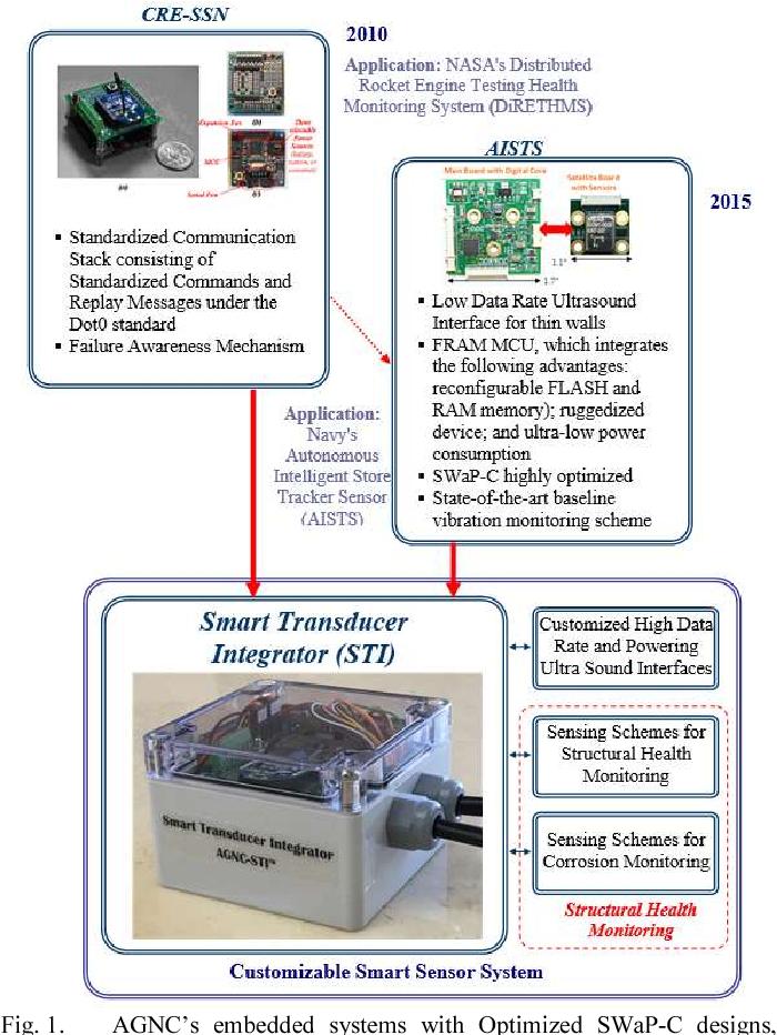 Figure 5 from Smart Transducer Integrator (STI) for standardized