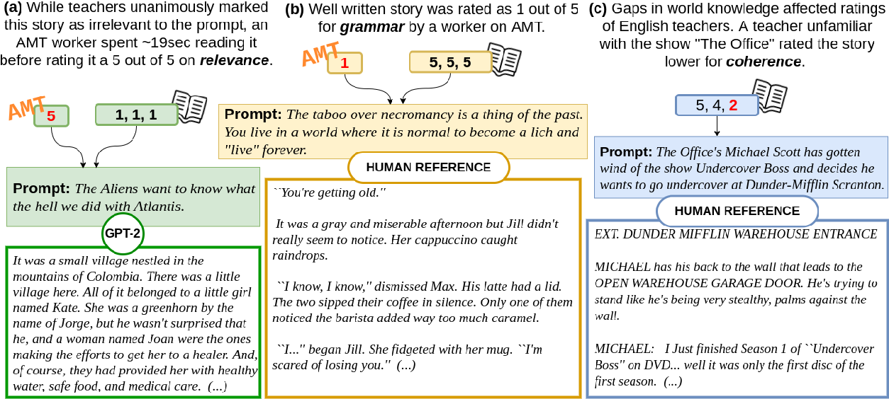Figure 1 for The Perils of Using Mechanical Turk to Evaluate Open-Ended Text Generation