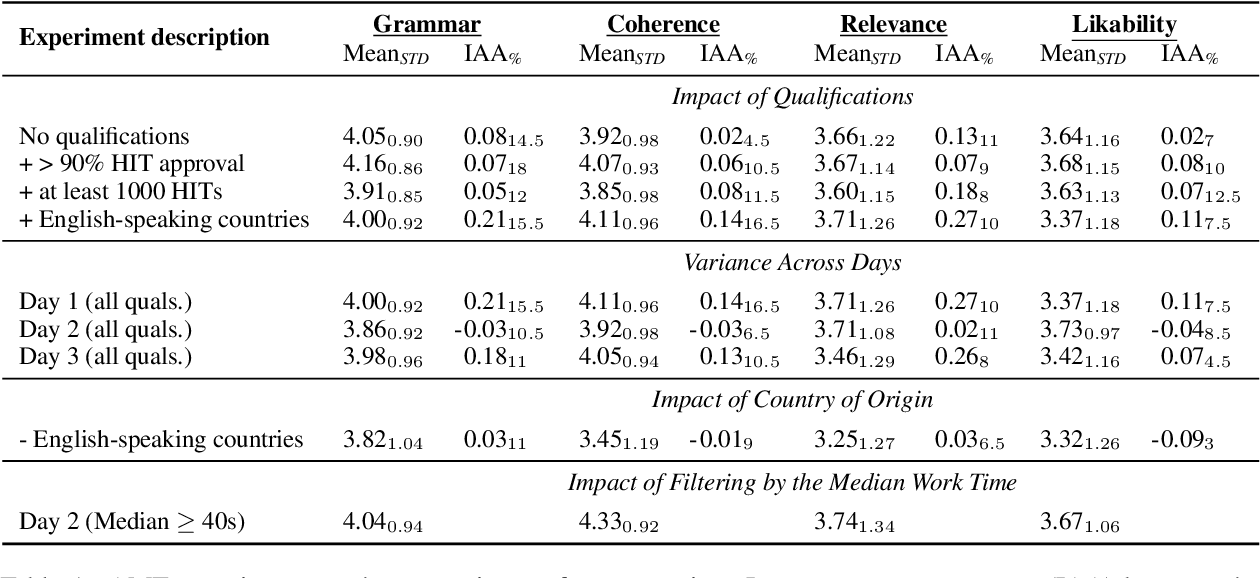 Figure 2 for The Perils of Using Mechanical Turk to Evaluate Open-Ended Text Generation