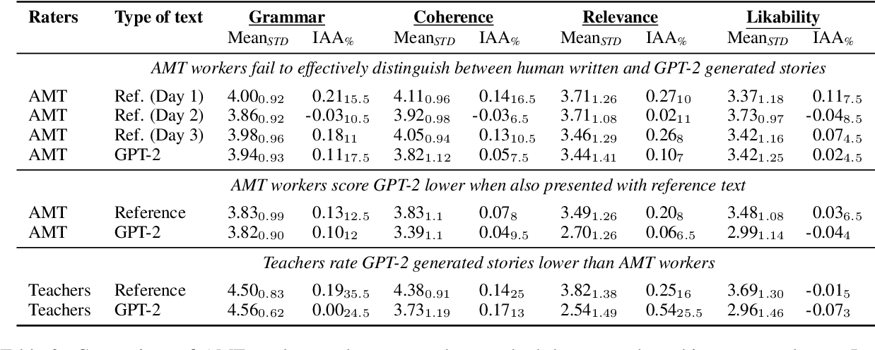 Figure 4 for The Perils of Using Mechanical Turk to Evaluate Open-Ended Text Generation