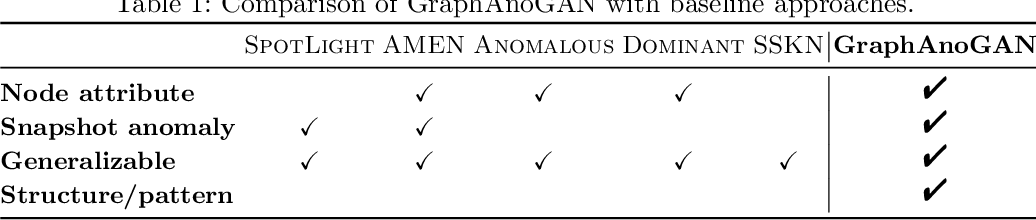 Figure 1 for GraphAnoGAN: Detecting Anomalous Snapshots from Attributed Graphs