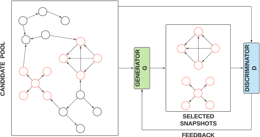 Figure 2 for GraphAnoGAN: Detecting Anomalous Snapshots from Attributed Graphs