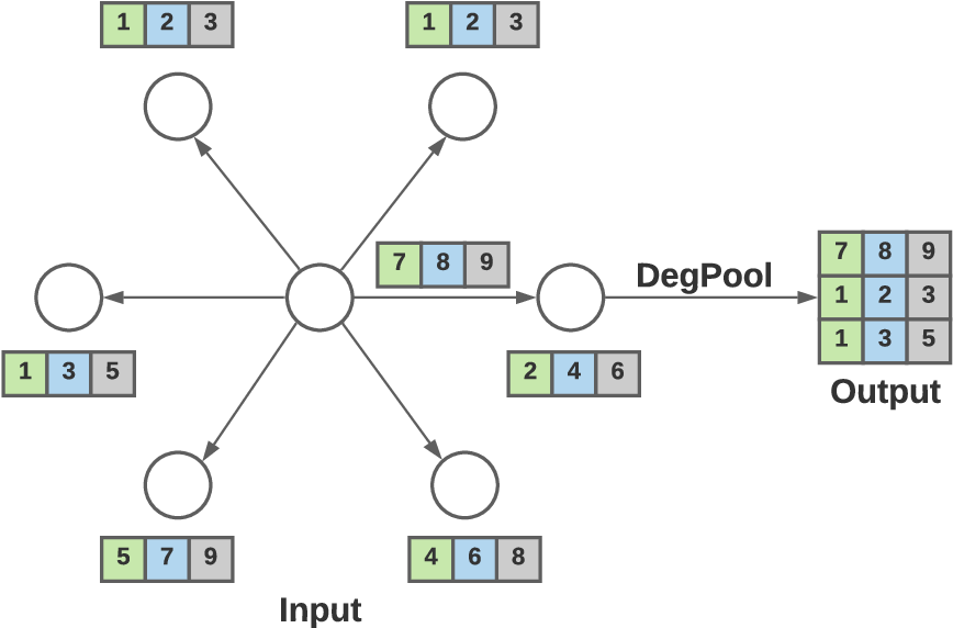 Figure 3 for GraphAnoGAN: Detecting Anomalous Snapshots from Attributed Graphs
