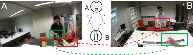 Figure 1 for Modeling Cross-view Interaction Consistency for Paired Egocentric Interaction Recognition