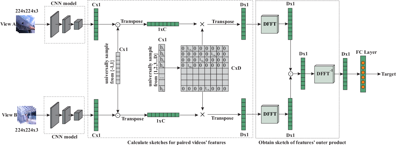 Figure 3 for Modeling Cross-view Interaction Consistency for Paired Egocentric Interaction Recognition