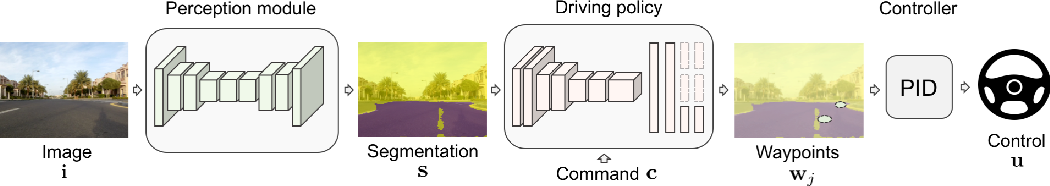 Figure 1 for Driving Policy Transfer via Modularity and Abstraction