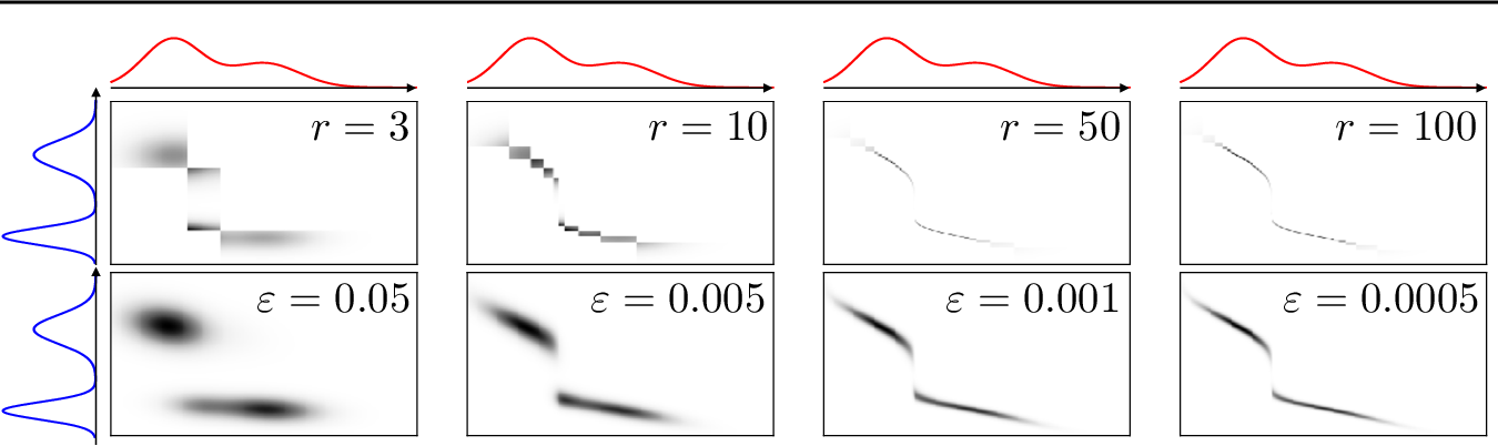 Figure 1 for Low-Rank Sinkhorn Factorization