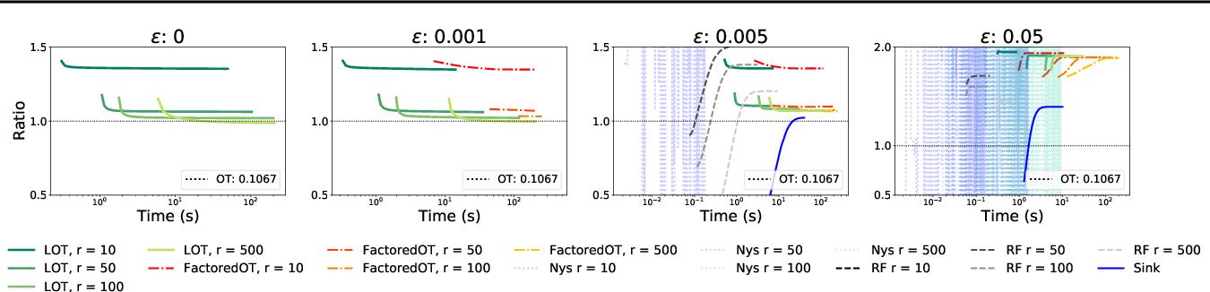 Figure 2 for Low-Rank Sinkhorn Factorization