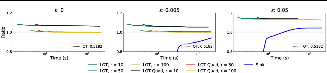 Figure 3 for Low-Rank Sinkhorn Factorization
