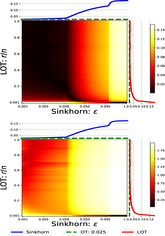 Figure 4 for Low-Rank Sinkhorn Factorization
