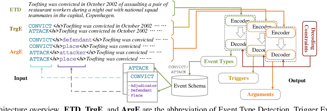 Figure 3 for Generating Disentangled Arguments with Prompts: A Simple Event Extraction Framework that Works