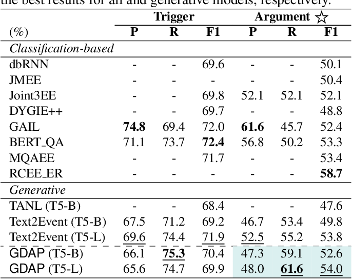 Figure 2 for Generating Disentangled Arguments with Prompts: A Simple Event Extraction Framework that Works
