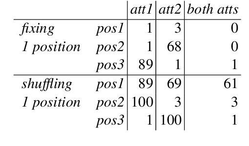 Figure 2 for Compositionality and Generalization in Emergent Languages