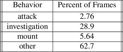 Figure 2 for The Multi-Agent Behavior Dataset: Mouse Dyadic Social Interactions