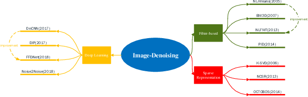 Figure 1 for A Research and Strategy of Remote Sensing Image Denoising Algorithms