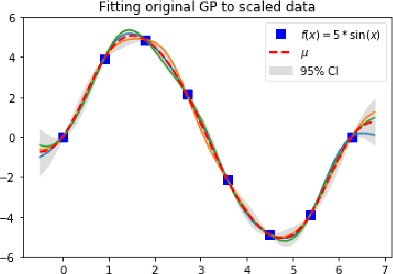 Figure 5 from Hands-on Experience with Gaussian Processes (GPs