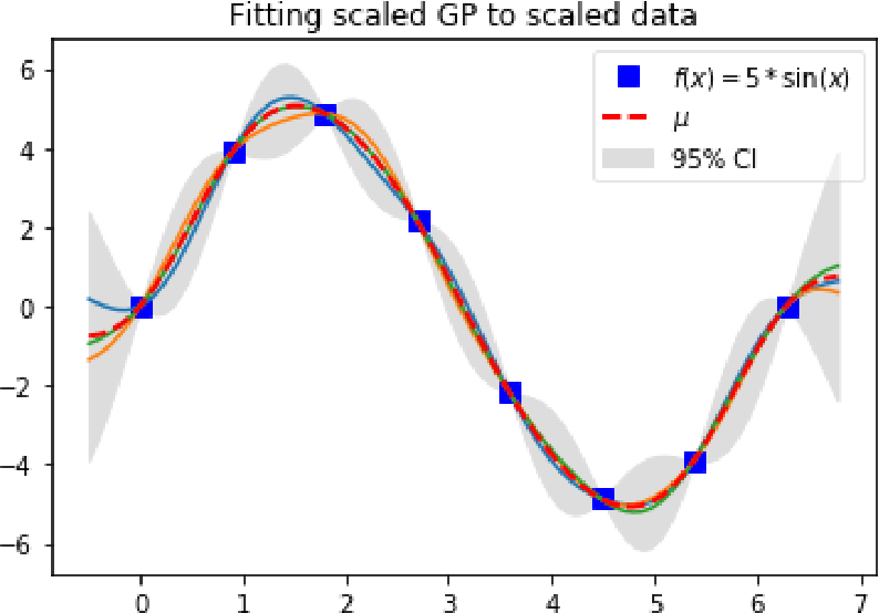 Figure 7 from Hands-on Experience with Gaussian Processes (GPs