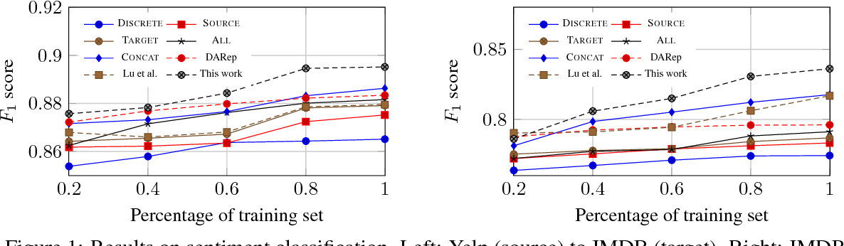 Figure 2 for A Simple Regularization-based Algorithm for Learning Cross-Domain Word Embeddings