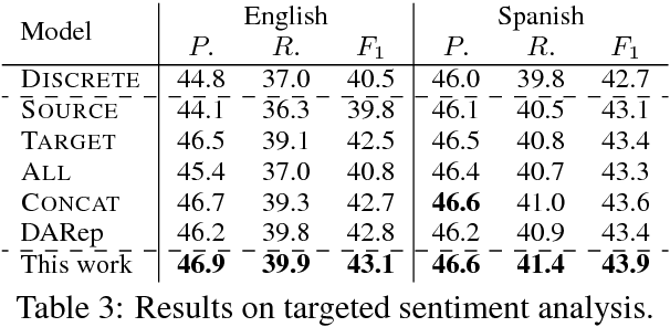 Figure 3 for A Simple Regularization-based Algorithm for Learning Cross-Domain Word Embeddings
