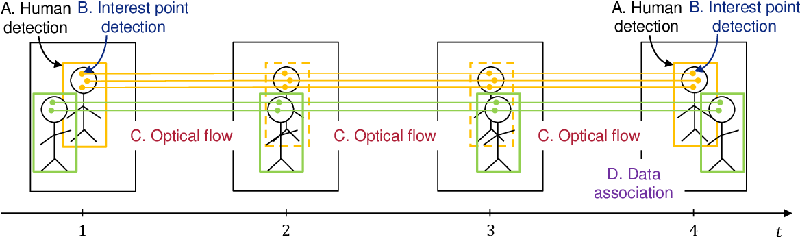 Figure 1 for SDOF-Tracker: Fast and Accurate Multiple Human Tracking by Skipped-Detection and Optical-Flow