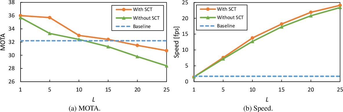 Figure 3 for SDOF-Tracker: Fast and Accurate Multiple Human Tracking by Skipped-Detection and Optical-Flow