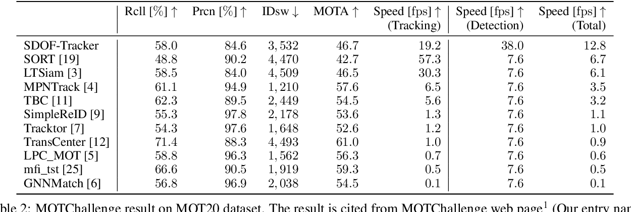 Figure 4 for SDOF-Tracker: Fast and Accurate Multiple Human Tracking by Skipped-Detection and Optical-Flow