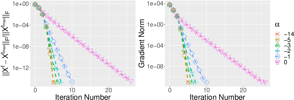 Figure 4 for Recursive Importance Sketching for Rank Constrained Least Squares: Algorithms and High-order Convergence