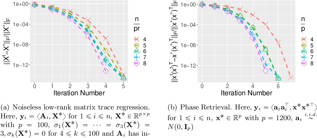 Figure 1 for Recursive Importance Sketching for Rank Constrained Least Squares: Algorithms and High-order Convergence