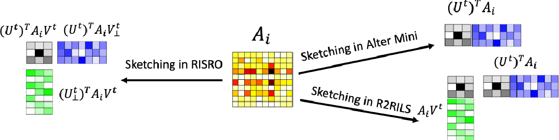 Figure 3 for Recursive Importance Sketching for Rank Constrained Least Squares: Algorithms and High-order Convergence