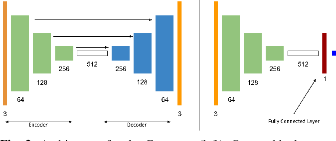 Figure 1 for Addressing Challenging Place Recognition Tasks using Generative Adversarial Networks