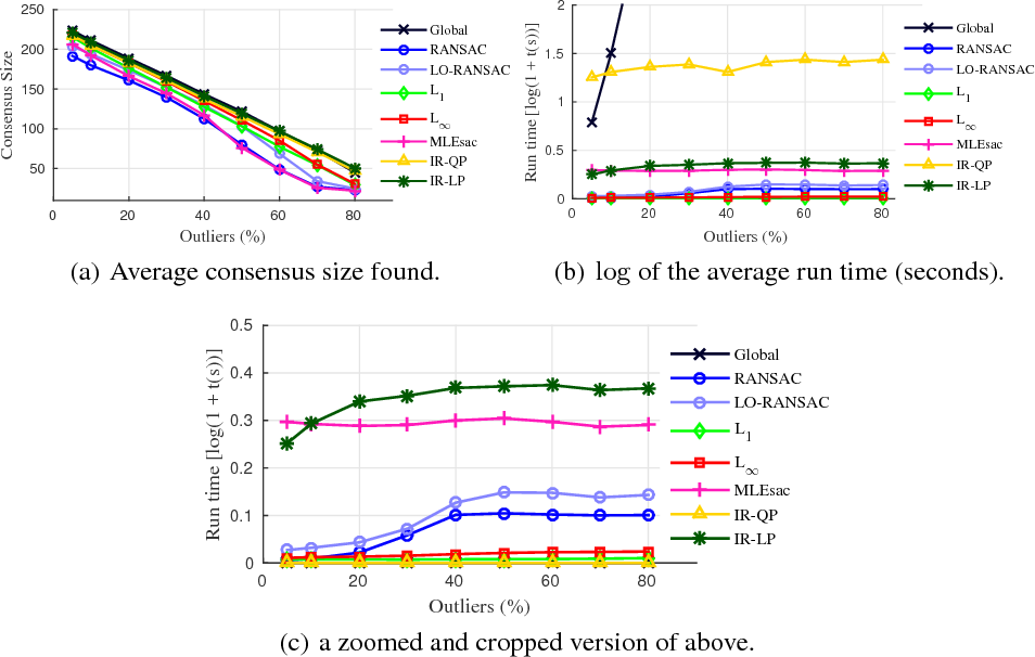 Figure 2 for Maximum Consensus Parameter Estimation by Reweighted $\ell_1$ Methods