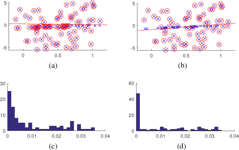 Figure 3 for Maximum Consensus Parameter Estimation by Reweighted $\ell_1$ Methods