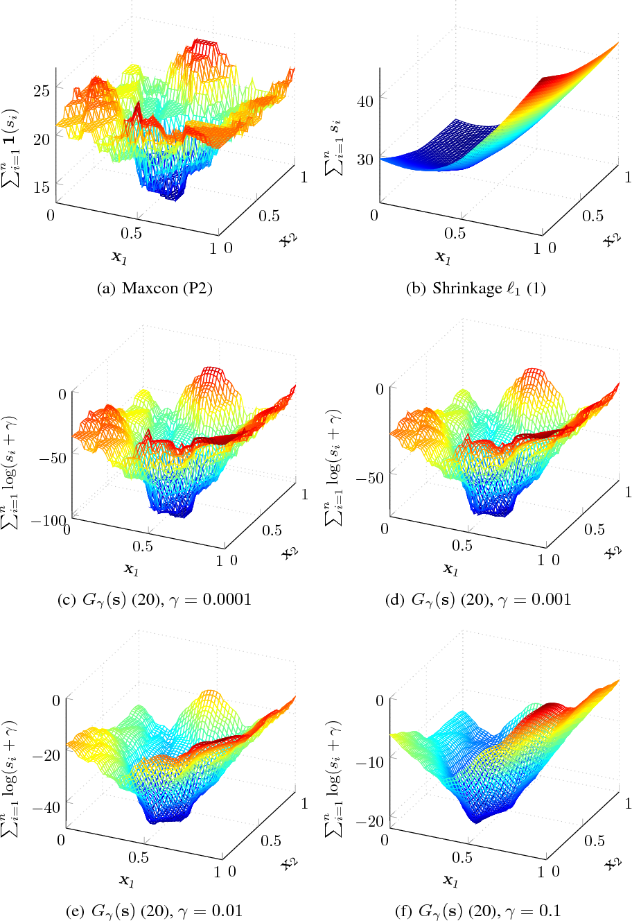 Figure 1 for Maximum Consensus Parameter Estimation by Reweighted $\ell_1$ Methods