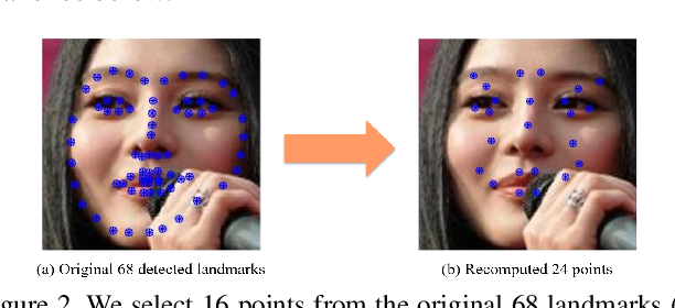 Figure 3 for Occlusion-Adaptive Deep Network for Robust Facial Expression Recognition