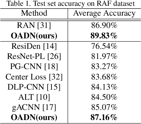 Figure 2 for Occlusion-Adaptive Deep Network for Robust Facial Expression Recognition