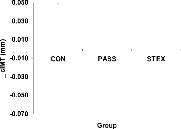 Figure 1 — ∆ scores for adjusted average mean carotid IMT over the 9-week intervention period in all groups.