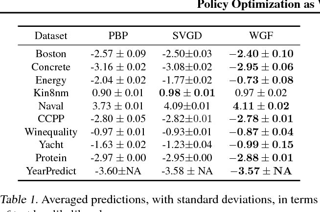 Figure 1 for Policy Optimization as Wasserstein Gradient Flows