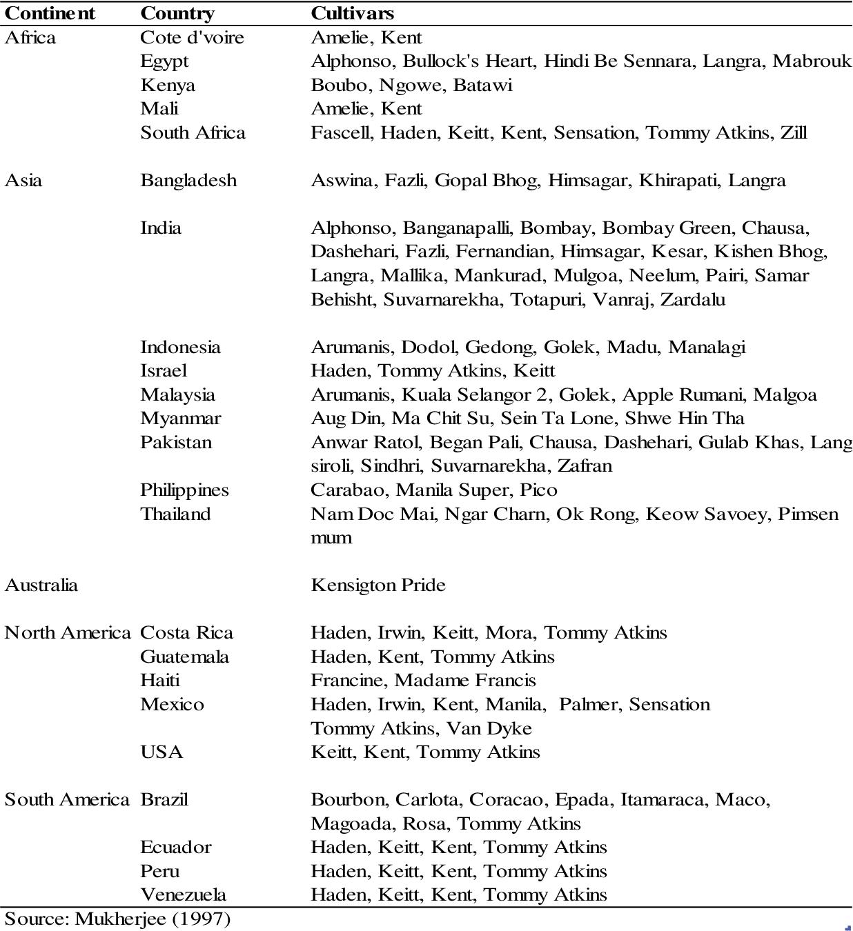 PDF] Morphological and genetic characterisation of mango
