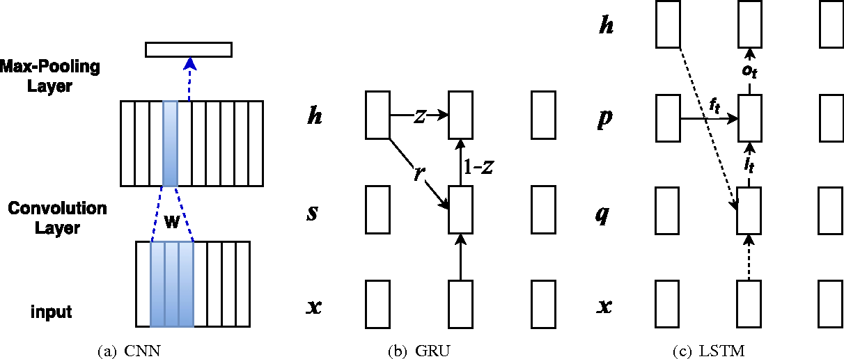 Figure 1 for Comparative Study of CNN and RNN for Natural Language Processing