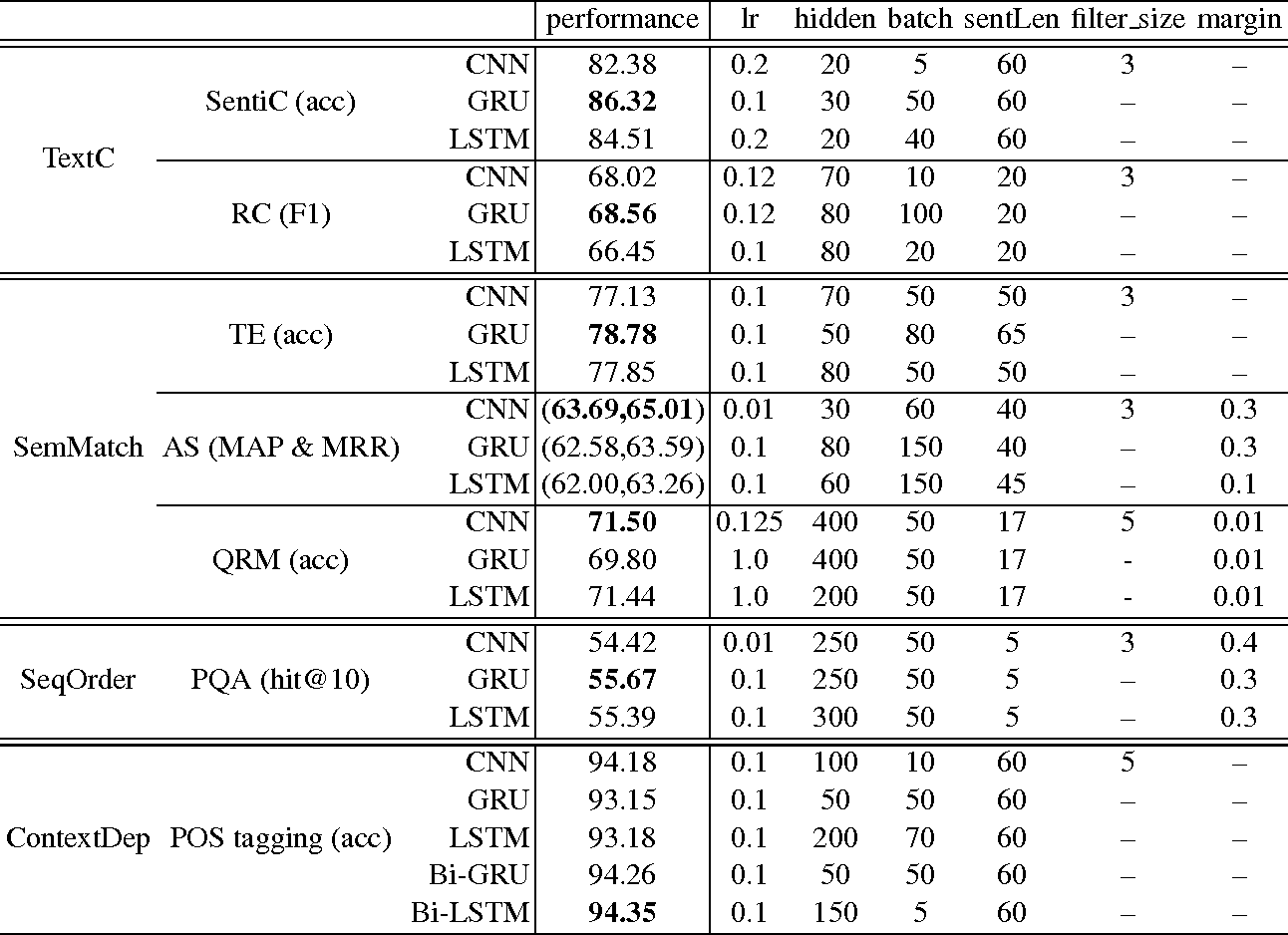 Figure 2 for Comparative Study of CNN and RNN for Natural Language Processing