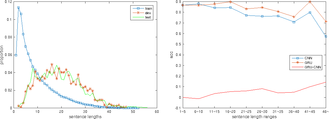Figure 4 for Comparative Study of CNN and RNN for Natural Language Processing