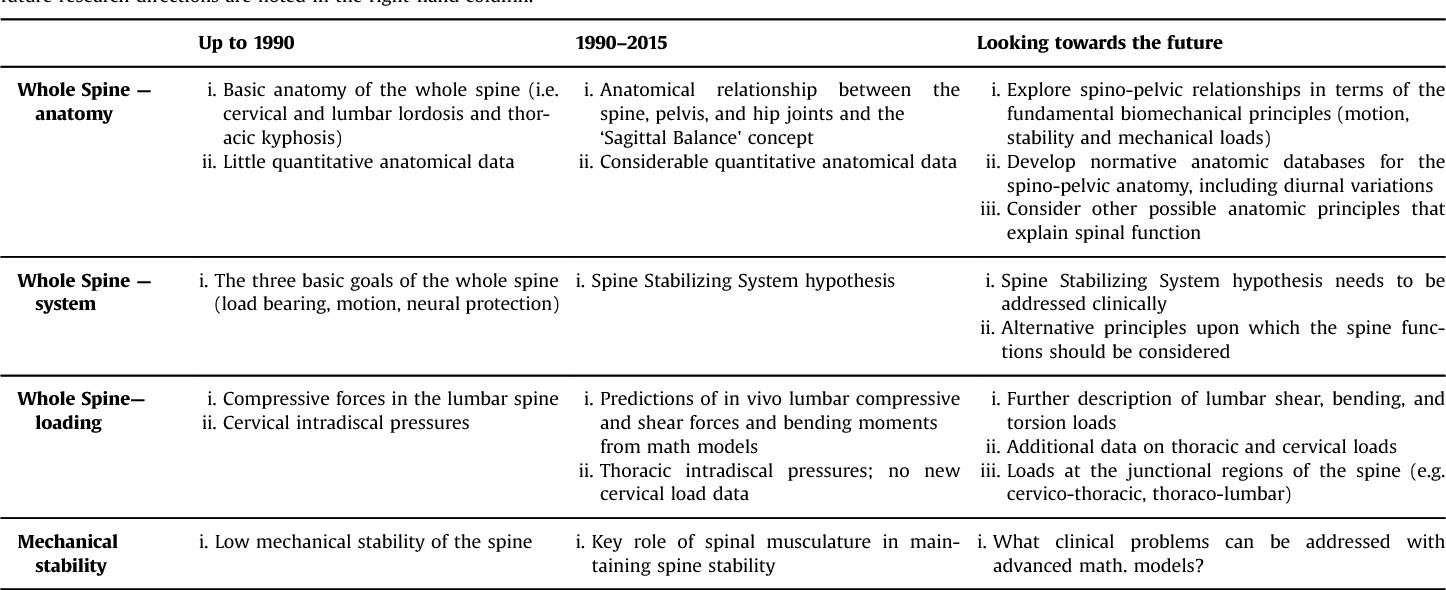 Fundamental biomechanics of the spine--What we have learned in the ...