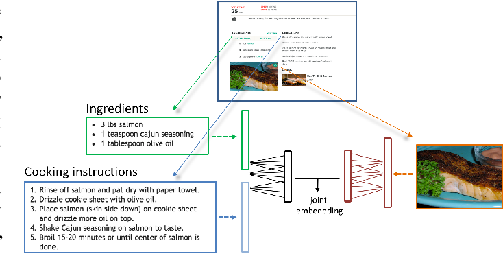 Figure 1 for Recipe1M: A Dataset for Learning Cross-Modal Embeddings for Cooking Recipes and Food Images