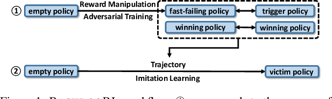 Figure 1 for BACKDOORL: Backdoor Attack against Competitive Reinforcement Learning